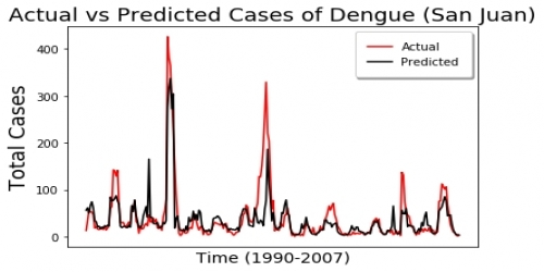 Dengue Fever Prediction